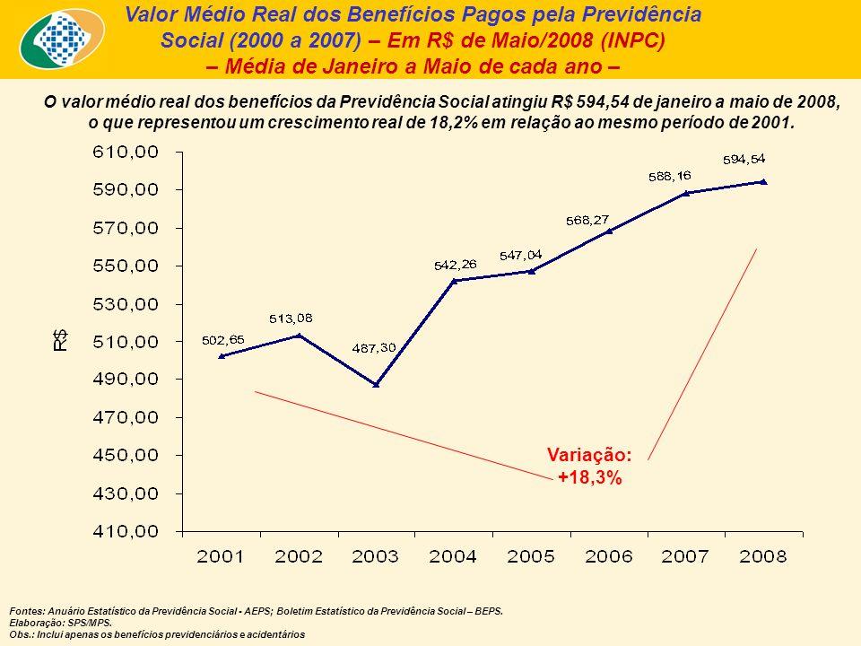 Valor Médio Real dos Benefícios Pagos pela Previdência Social (2000 a 2007) – Em R$ de Maio/2008 (INPC) – Média de Janeiro a Maio de cada ano – O valor médio real dos benefícios da Previdência Social atingiu R$ 594,54 de janeiro a maio de 2008, o que representou um crescimento real de 18,2% em relação ao mesmo período de 2001.