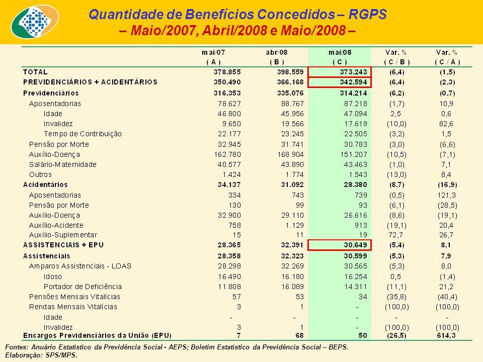 Quantidade de Benefícios Concedidos – RGPS – Maio/2007, Abril/2008 e Maio/2008 – Fontes: Anuário Estatístico da Previdência Social - AEPS; Boletim Estatístico da Previdência Social – BEPS.