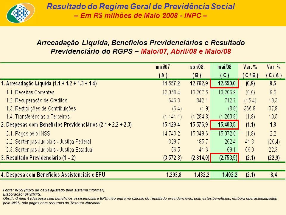 Quantidade de Benefícios Emitidos – RGPS – Maio/2007, Abril/2008 e Maio/2008 – Fontes: Anuário Estatístico da Previdência Social - AEPS; Boletim Estatístico da Previdência Social – BEPS.