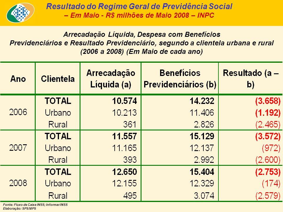 Despesa com Benefícios Previdenciários nos últimos 25 meses – Em R$ bilhões de Maio/08 - INPC – Fonte: INSS (fluxo de caixa ajustado pelo sistema Informar).