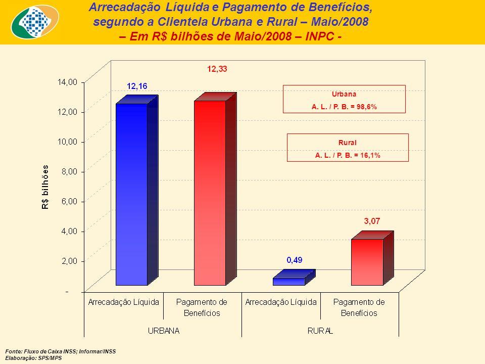 Arrecadação Líquida e Pagamento de Benefícios, segundo a Clientela Urbana e Rural – Maio/2008 – Em R$ bilhões de Maio/2008 – INPC - Fonte: Fluxo de Caixa INSS; Informar/INSS Elaboração: SPS/MPS Urbana A.