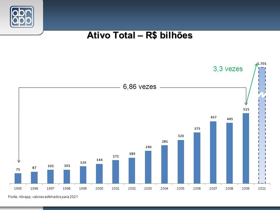 Ativo Total – R$ bilhões Fonte: Abrapp; valores estimados para 2021 6,86 vezes 3,3 vezes