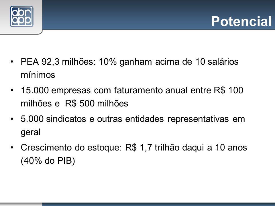 Potencial PEA 92,3 milhões: 10% ganham acima de 10 salários mínimos 15.000 empresas com faturamento anual entre R$ 100 milhões e R$ 500 milhões 5.000