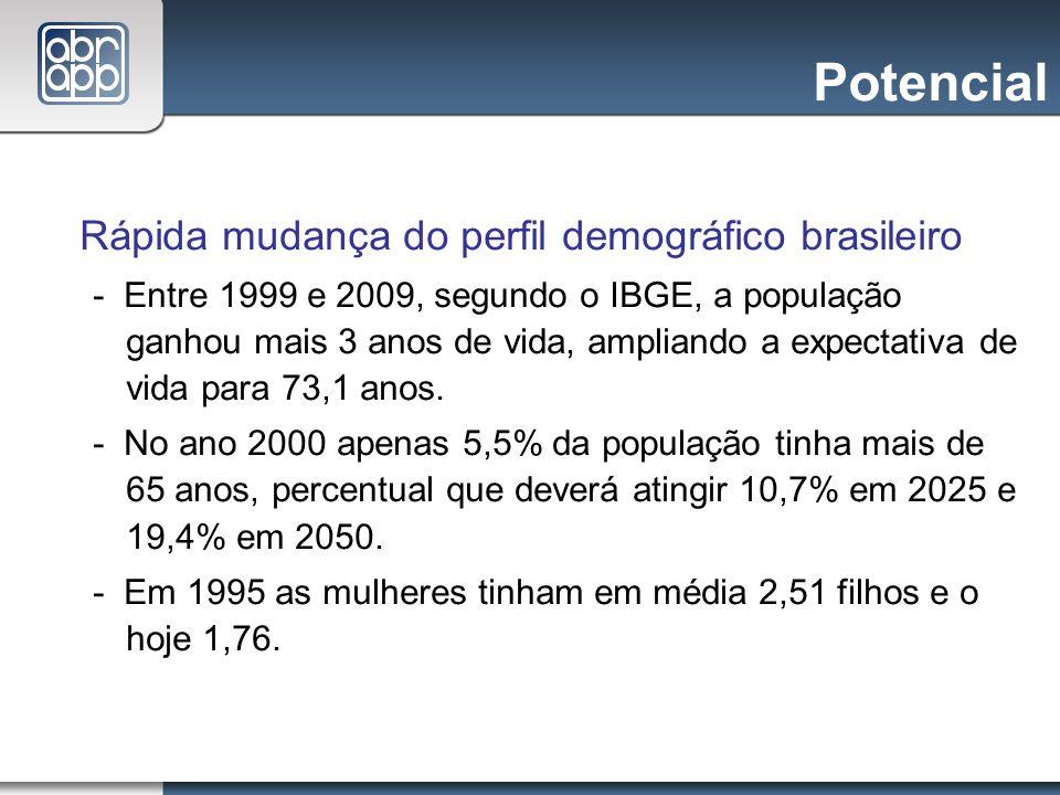 Potencial Rápida mudança do perfil demográfico brasileiro - Entre 1999 e 2009, segundo o IBGE, a população ganhou mais 3 anos de vida, ampliando a exp
