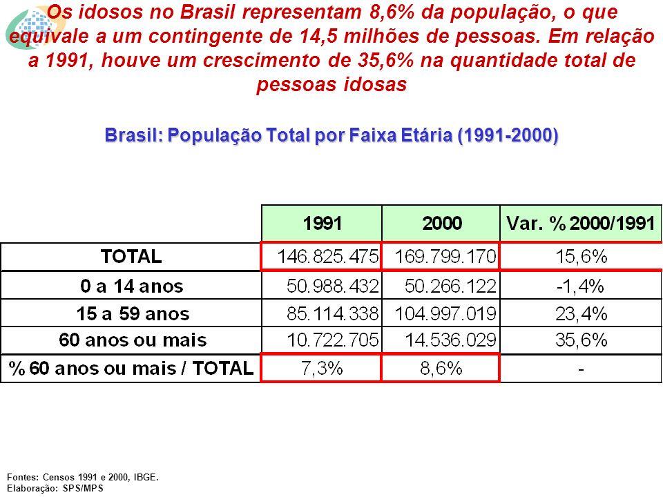 Brasil: População Total por Faixa Etária (1991-2000) Os idosos no Brasil representam 8,6% da população, o que equivale a um contingente de 14,5 milhões de pessoas.