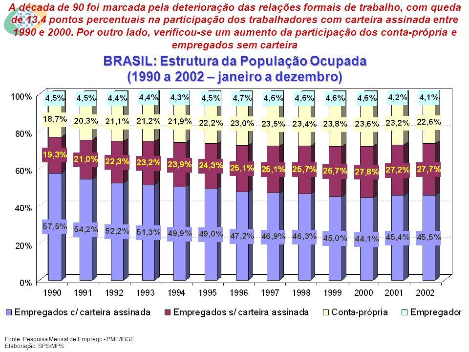 BRASIL: Estrutura da População Ocupada (1990 a 2002 – janeiro a dezembro) Fonte: Pesquisa Mensal de Emprego - PME/IBGE Elaboração: SPS/MPS A década de 90 foi marcada pela deterioração das relações formais de trabalho, com queda de 13,4 pontos percentuais na participação dos trabalhadores com carteira assinada entre 1990 e 2000.