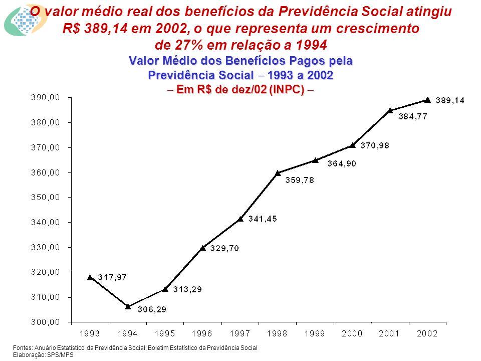 Valor Médio dos Benefícios Pagos pela Previdência Social 1993 a 2002 Em R$ de dez/02 (INPC) Valor Médio dos Benefícios Pagos pela Previdência Social 1993 a 2002 Em R$ de dez/02 (INPC) Fontes: Anuário Estatístico da Previdência Social; Boletim Estatístico da Previdência Social Elaboração: SPS/MPS O valor médio real dos benefícios da Previdência Social atingiu R$ 389,14 em 2002, o que representa um crescimento de 27% em relação a 1994