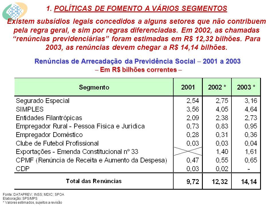 Renúncias de Arrecadação da Previdência Social 2001 a 2003 Em R$ bilhões correntes Renúncias de Arrecadação da Previdência Social 2001 a 2003 Em R$ bilhões correntes 1.