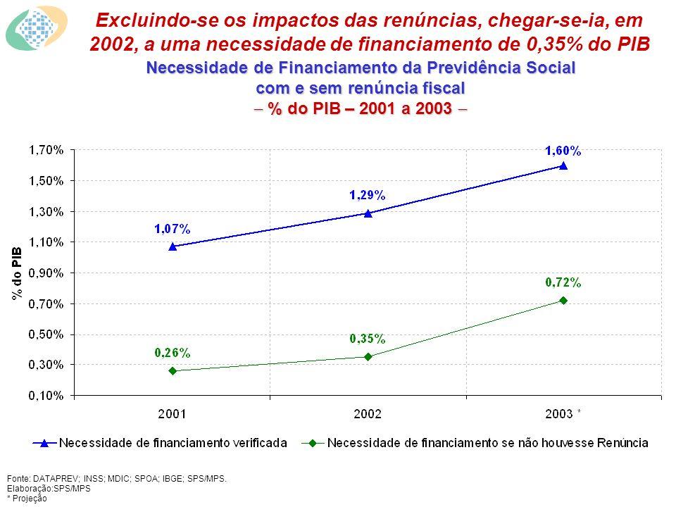 Necessidade de Financiamento da Previdência Social com e sem renúncia fiscal % do PIB – 2001 a 2003 Necessidade de Financiamento da Previdência Social com e sem renúncia fiscal % do PIB – 2001 a 2003 Excluindo-se os impactos das renúncias, chegar-se-ia, em 2002, a uma necessidade de financiamento de 0,35% do PIB Fonte: DATAPREV; INSS; MDIC; SPOA; IBGE; SPS/MPS.