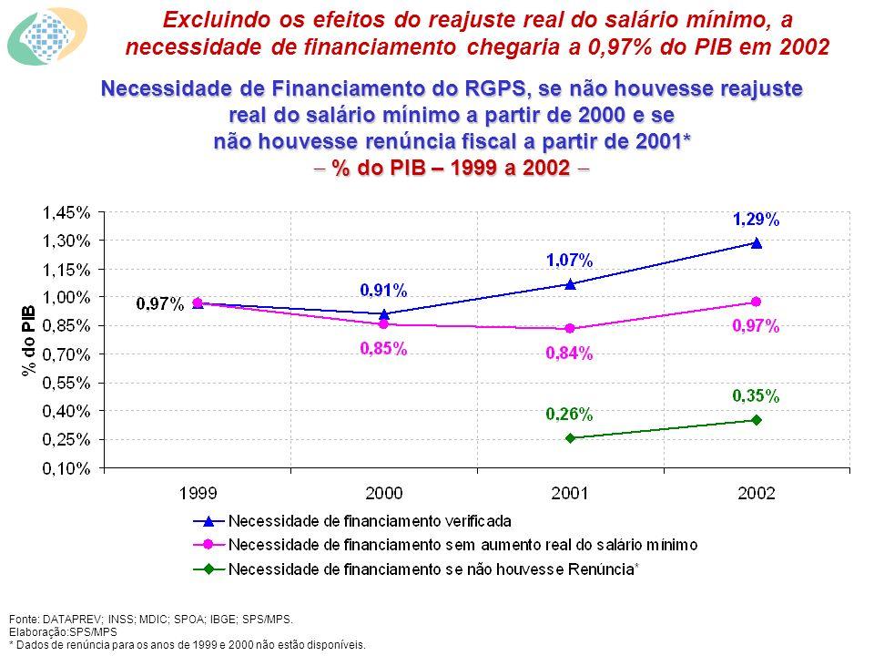 Necessidade de Financiamento do RGPS, se não houvesse reajuste real do salário mínimo a partir de 2000 e se não houvesse renúncia fiscal a partir de 2001* % do PIB – 1999 a 2002 Necessidade de Financiamento do RGPS, se não houvesse reajuste real do salário mínimo a partir de 2000 e se não houvesse renúncia fiscal a partir de 2001* % do PIB – 1999 a 2002 Excluindo os efeitos do reajuste real do salário mínimo, a necessidade de financiamento chegaria a 0,97% do PIB em 2002 Fonte: DATAPREV; INSS; MDIC; SPOA; IBGE; SPS/MPS.