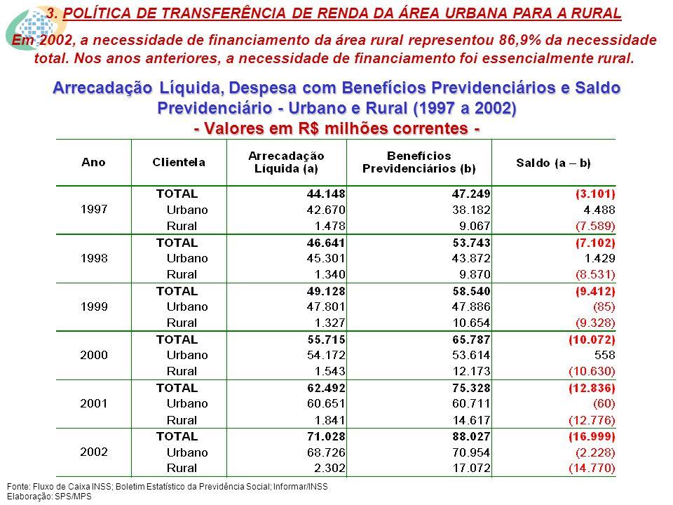 Arrecadação Líquida, Despesa com Benefícios Previdenciários e Saldo Previdenciário - Urbano e Rural (1997 a 2002) - Valores em R$ milhões correntes - 3.