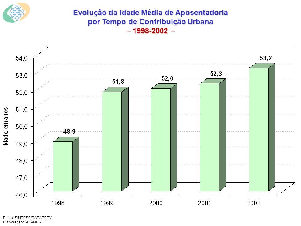Fonte: SINTESE/DATAPREV Elaboração: SPS/MPS Evolução da Idade Média de Aposentadoria por Tempo de Contribuição Urbana 1998-2002 Evolução da Idade Média de Aposentadoria por Tempo de Contribuição Urbana 1998-2002