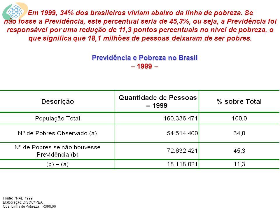 Previdência e Pobreza no Brasil 1999 Previdência e Pobreza no Brasil 1999 Fonte: PNAD 1999 Elaboração: DISOC/IPEA Obs: Linha de Pobreza = R$98,00 Em 1999, 34% dos brasileiros viviam abaixo da linha de pobreza.