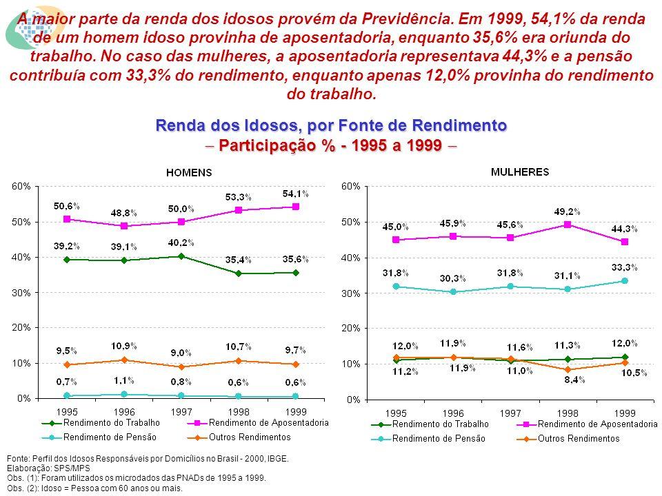 A maior parte da renda dos idosos provém da Previdência.