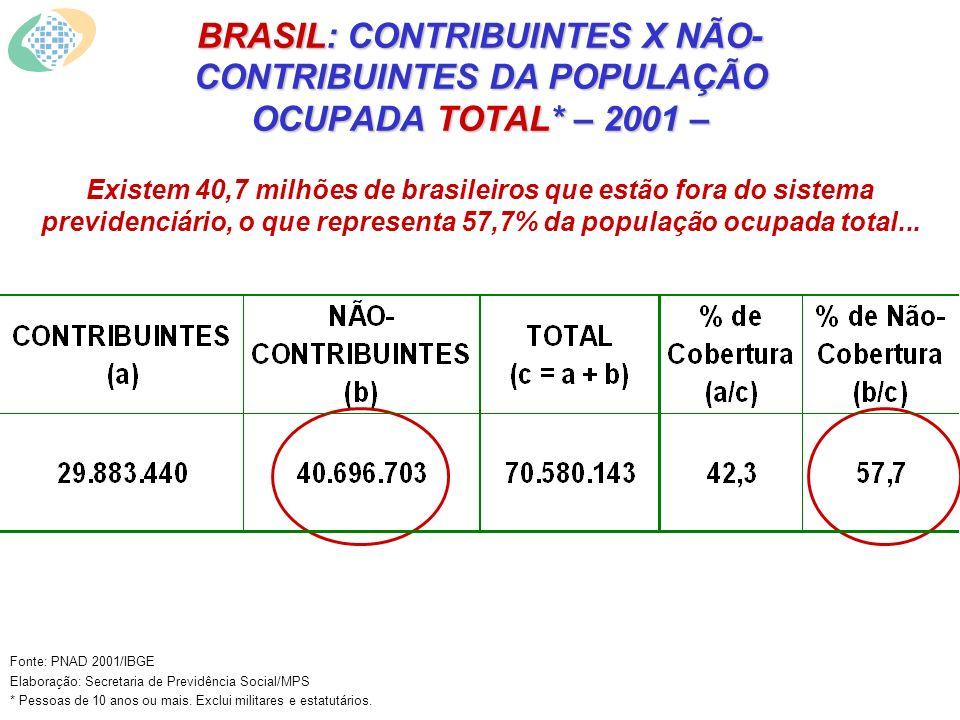 BRASIL: CONTRIBUINTES X NÃO- CONTRIBUINTES DA POPULAÇÃO OCUPADA TOTAL* – 2001 – Fonte: PNAD 2001/IBGE Elaboração: Secretaria de Previdência Social/MPS * Pessoas de 10 anos ou mais.