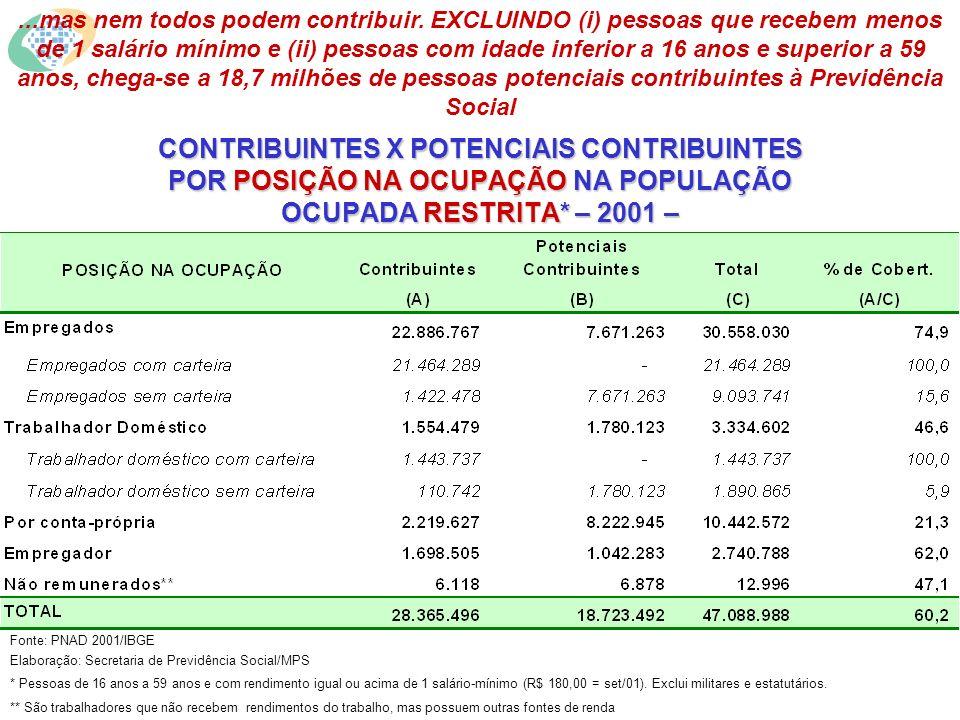 CONTRIBUINTES X POTENCIAIS CONTRIBUINTES POR POSIÇÃO NA OCUPAÇÃO NA POPULAÇÃO OCUPADA RESTRITA* – 2001 – Fonte: PNAD 2001/IBGE Elaboração: Secretaria de Previdência Social/MPS * Pessoas de 16 anos a 59 anos e com rendimento igual ou acima de 1 salário-mínimo (R$ 180,00 = set/01).