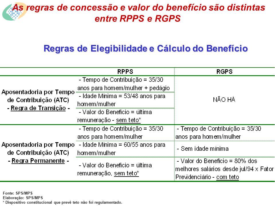 Regras de Elegibilidade e Cálculo do Benefício As regras de concessão e valor do benefício são distintas entre RPPS e RGPS Fonte: SPS/MPS Elaboração: SPS/MPS * Dispositivo constitucional que prevê teto não foi regulamentado.