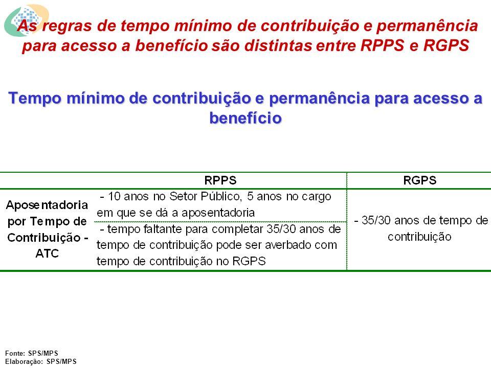Tempo mínimo de contribuição e permanência para acesso a benefício As regras de tempo mínimo de contribuição e permanência para acesso a benefício são distintas entre RPPS e RGPS Fonte: SPS/MPS Elaboração: SPS/MPS