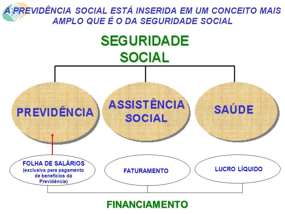 FOLHA DE SALÁRIOS (exclusiva para pagamento de benefícios da Previdência) FATURAMENTO LUCRO LÍQUIDO FINANCIAMENTO A PREVIDÊNCIA SOCIAL ESTÁ INSERIDA EM UM CONCEITO MAIS AMPLO QUE É O DA SEGURIDADE SOCIAL