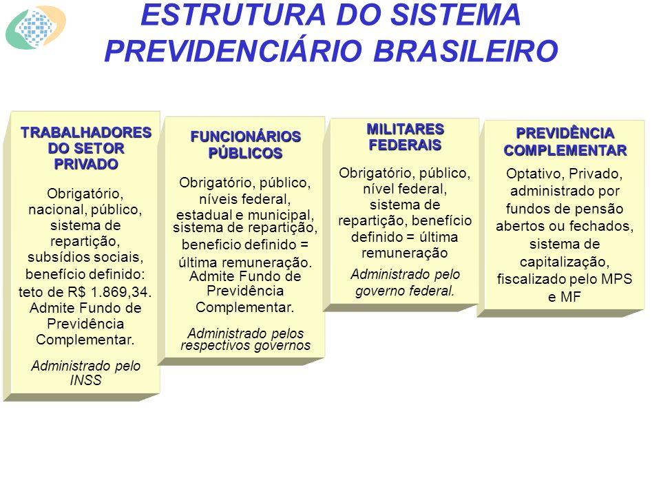 ESTRUTURA DO SISTEMA PREVIDENCIÁRIO BRASILEIRO TRABALHADORES DO SETOR PRIVADO Obrigatório, nacional, público, sistema de repartição, subsídios sociais, benefício definido: teto de R$ 1.869,34.