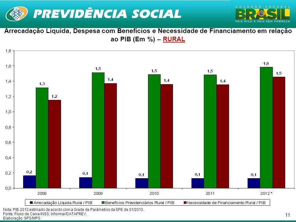 11 Nota: PIB 2012 estimado de acordo com a Grade de Parâmetros da SPE de 01/2013.