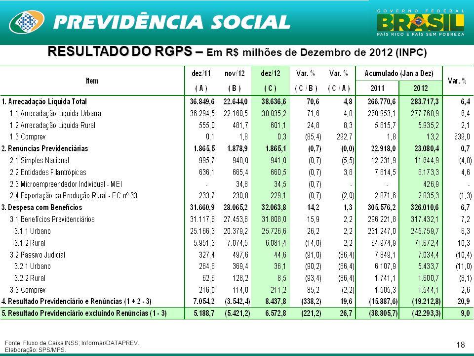 18 RESULTADO DO RGPS – RESULTADO DO RGPS – Em R$ milhões de Dezembro de 2012 (INPC) Fonte: Fluxo de Caixa INSS; Informar/DATAPREV.