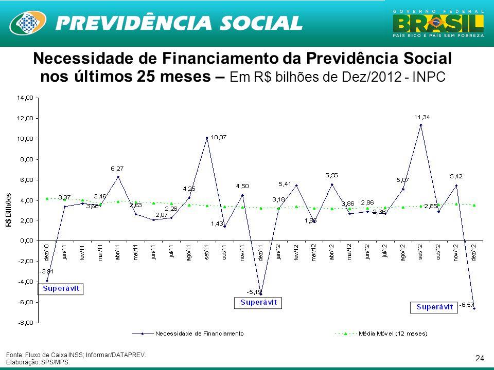 24 Necessidade de Financiamento da Previdência Social nos últimos 25 meses – Em R$ bilhões de Dez/2012 - INPC Fonte: Fluxo de Caixa INSS; Informar/DATAPREV.