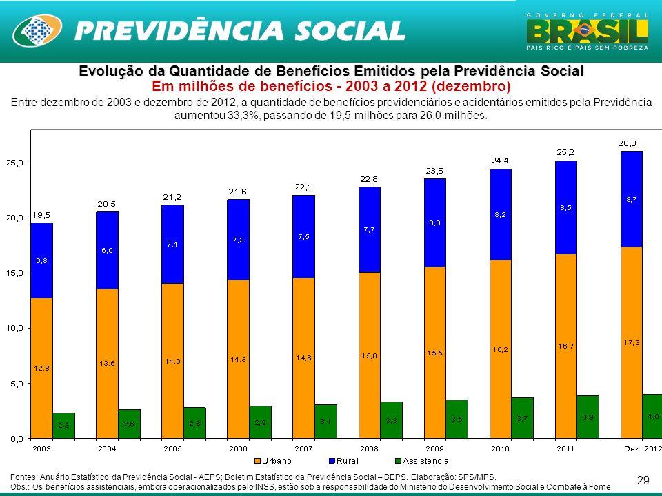 29 Entre dezembro de 2003 e dezembro de 2012, a quantidade de benefícios previdenciários e acidentários emitidos pela Previdência aumentou 33,3%, passando de 19,5 milhões para 26,0 milhões.