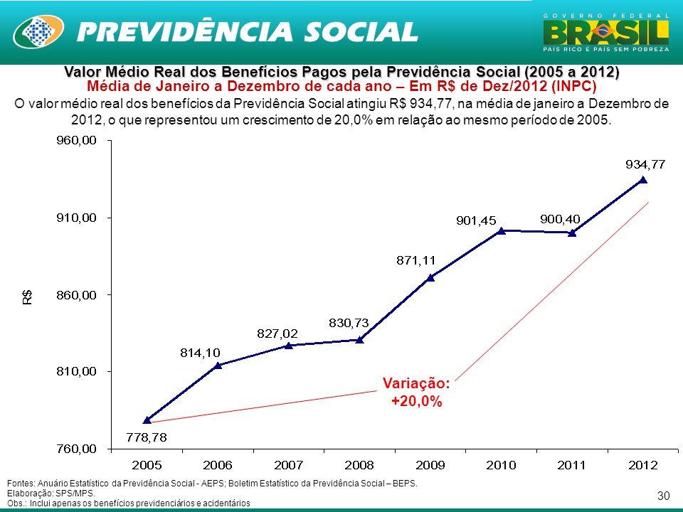 30 Valor Médio Real dos Benefícios Pagos pela Previdência Social (2005 a 2012) Valor Médio Real dos Benefícios Pagos pela Previdência Social (2005 a 2012) Média de Janeiro a Dezembro de cada ano – Em R$ de Dez/2012 (INPC) O valor médio real dos benefícios da Previdência Social atingiu R$ 934,77, na média de janeiro a Dezembro de 2012, o que representou um crescimento de 20,0% em relação ao mesmo período de 2005.