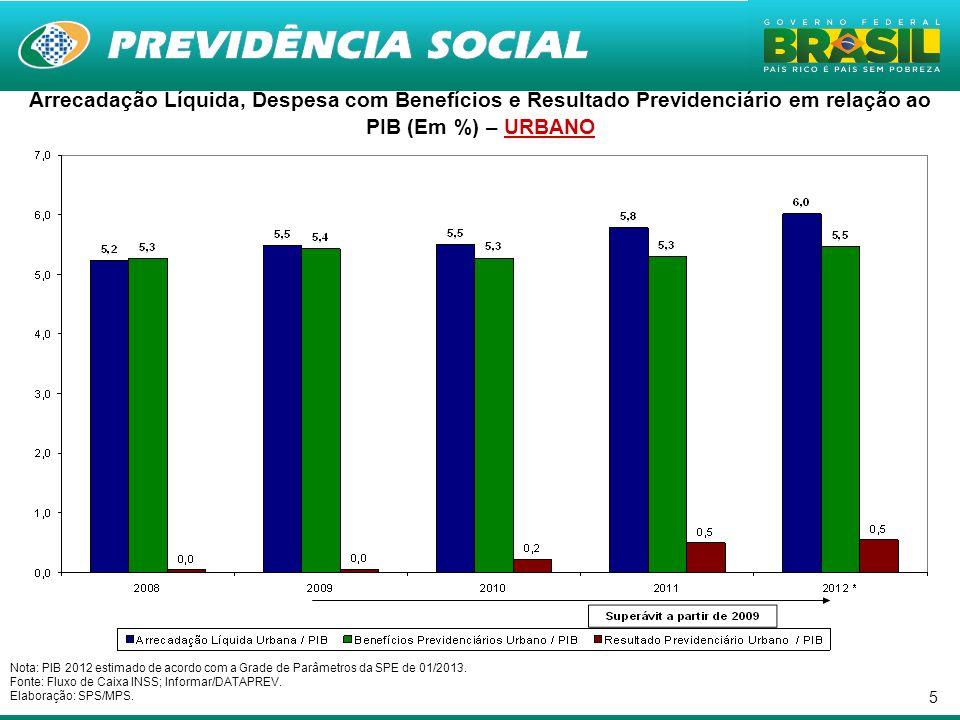 5 Nota: PIB 2012 estimado de acordo com a Grade de Parâmetros da SPE de 01/2013.
