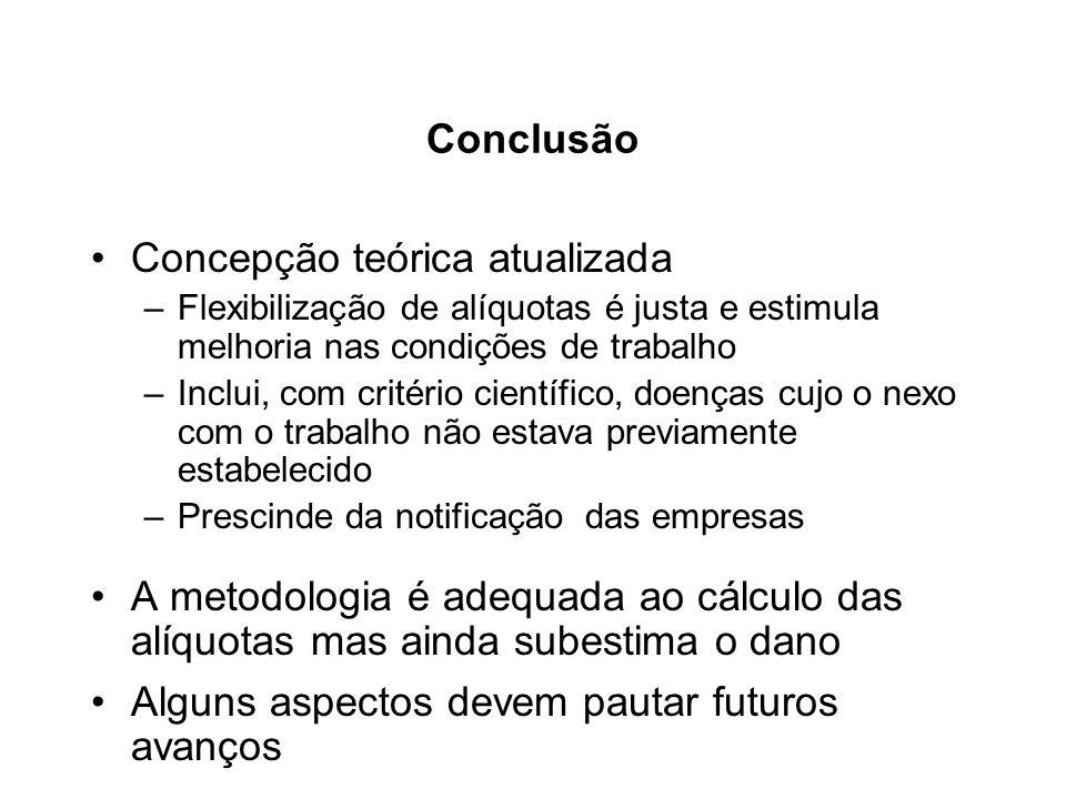 Conclusão Concepção teórica atualizada –Flexibilização de alíquotas é justa e estimula melhoria nas condições de trabalho –Inclui, com critério cientí