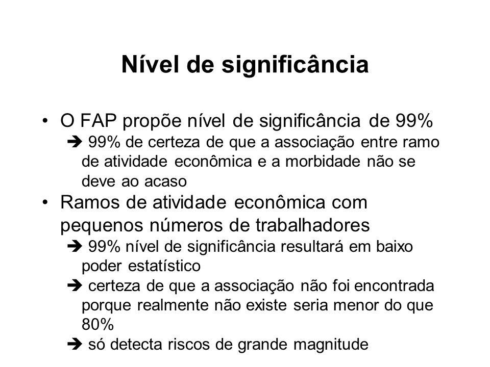 Nível de significância O FAP propõe nível de significância de 99% 99% de certeza de que a associação entre ramo de atividade econômica e a morbidade n