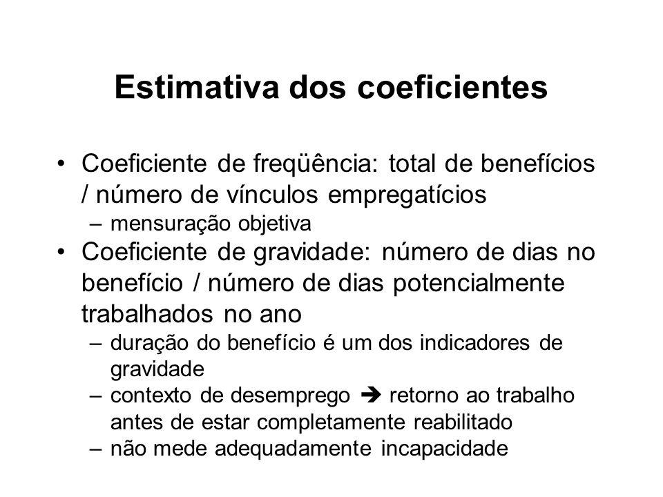 Estimativa dos coeficientes Coeficiente de freqüência: total de benefícios / número de vínculos empregatícios –mensuração objetiva Coeficiente de grav