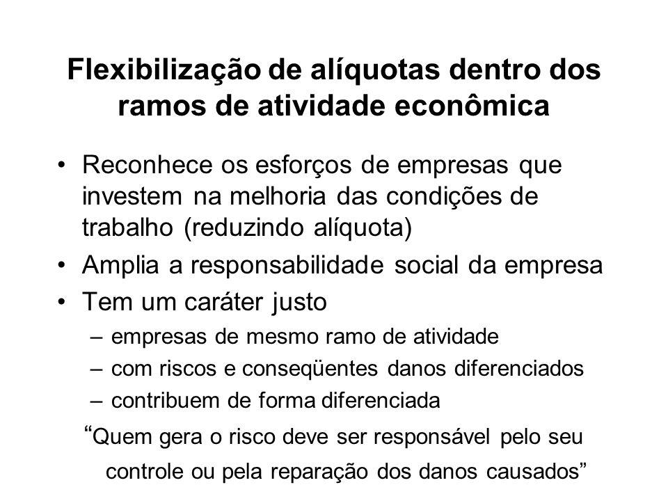 Flexibilização de alíquotas dentro dos ramos de atividade econômica Reconhece os esforços de empresas que investem na melhoria das condições de trabal