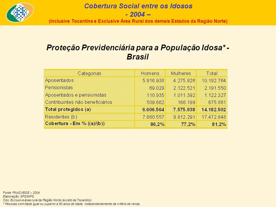 Fonte: PNAD/IBGE – 2004.Elaboração: SPS/MPS.