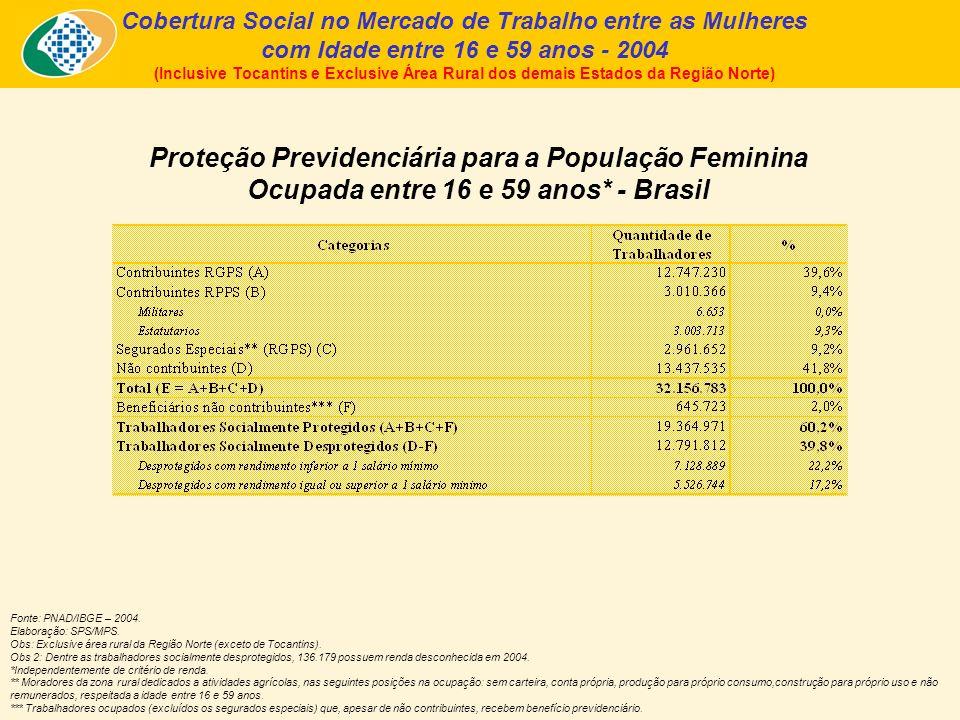 Cobertura Social no Mercado de Trabalho entre as Mulheres com Idade entre 16 e 59 anos - 2004 (Inclusive Tocantins e Exclusive Área Rural dos demais Estados da Região Norte) Proteção Previdenciária para a População Feminina Ocupada entre 16 e 59 anos* - Brasil Fonte: PNAD/IBGE – 2004.