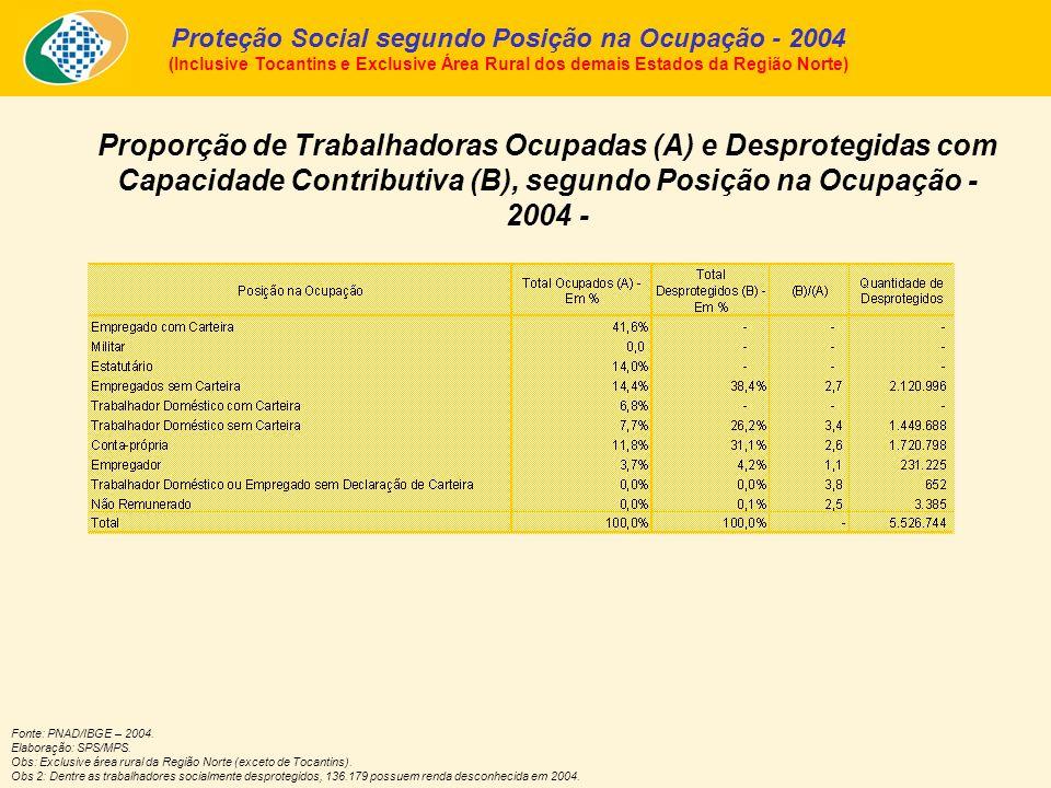 Proporção de Trabalhadoras Ocupadas (A) e Desprotegidas com Capacidade Contributiva (B), segundo Posição na Ocupação - 2004 - Fonte: PNAD/IBGE – 2004.