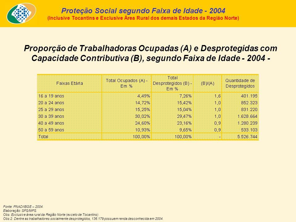 Proporção de Trabalhadoras Ocupadas (A) e Desprotegidas com Capacidade Contributiva (B), segundo Faixa de Idade - 2004 - Proteção Social segundo Faixa de Idade - 2004 (Inclusive Tocantins e Exclusive Área Rural dos demais Estados da Região Norte) Fonte: PNAD/IBGE – 2004.