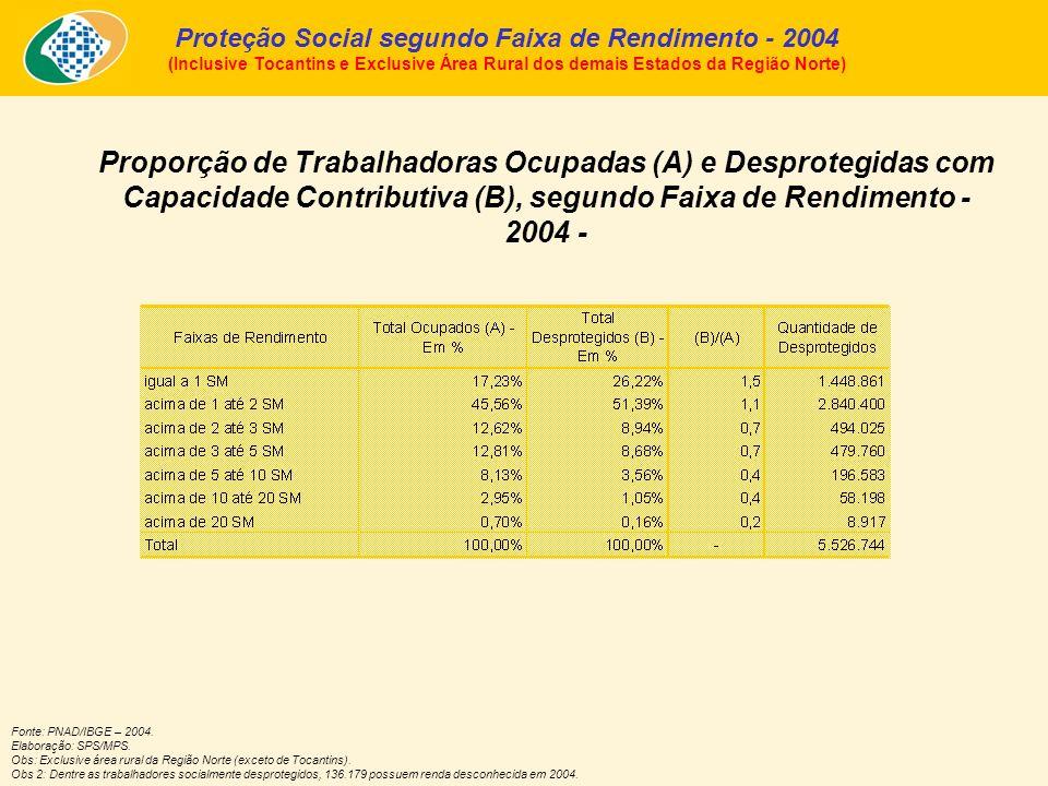 Proporção de Trabalhadoras Ocupadas (A) e Desprotegidas com Capacidade Contributiva (B), segundo Faixa de Rendimento - 2004 - Proteção Social segundo Faixa de Rendimento - 2004 (Inclusive Tocantins e Exclusive Área Rural dos demais Estados da Região Norte) Fonte: PNAD/IBGE – 2004.