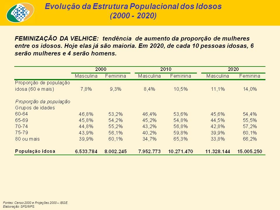 FEMINIZAÇÃO DA VELHICE: tendência de aumento da proporção de mulheres entre os idosos.
