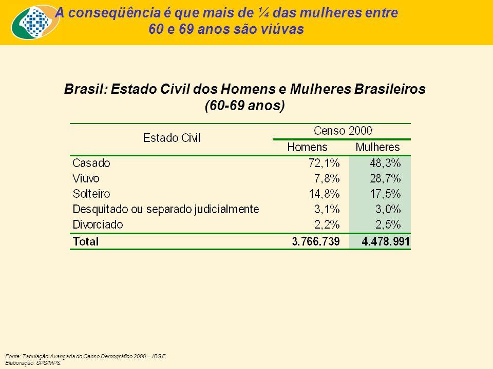 A conseqüência é que mais de ¼ das mulheres entre 60 e 69 anos são viúvas Brasil: Estado Civil dos Homens e Mulheres Brasileiros (60-69 anos) Fonte: Tabulação Avançada do Censo Demográfico 2000 – IBGE.