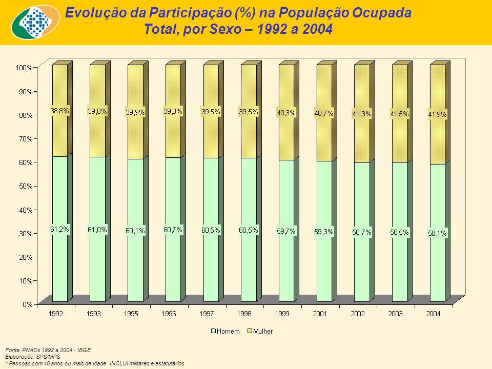 Evolução da Participação (%) na População Ocupada Total, por Sexo – 1992 a 2004 Fonte: PNADs 1992 a 2004 - IBGE Elaboração: SPS/MPS * Pessoas com 10 anos ou mais de idade.