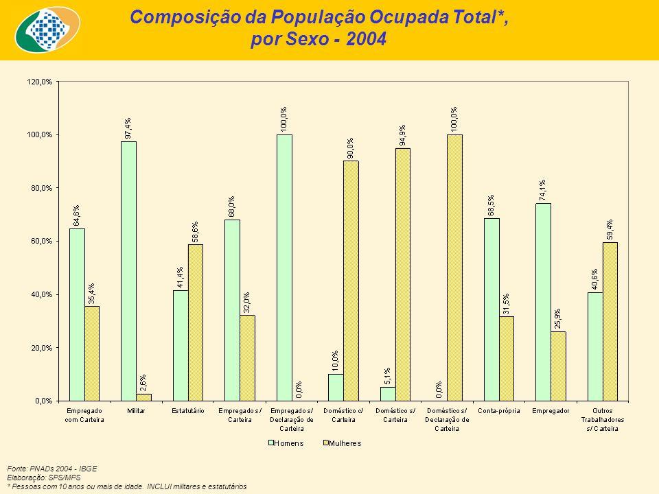 Composição da População Ocupada Total*, por Sexo - 2004 Fonte: PNADs 2004 - IBGE Elaboração: SPS/MPS * Pessoas com 10 anos ou mais de idade.