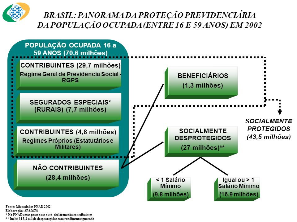 BRASIL: PANORAMA DA PROTEÇÃO PREVIDENCIÁRIA DA POPULAÇÃO OCUPADA (ENTRE 16 E 59 ANOS) EM 2002 Fonte: Microdados PNAD 2002 Elaboração: SPS/MPS * Na PNA