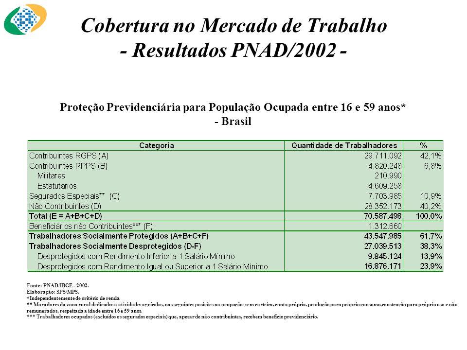 Cobertura no Mercado de Trabalho - Resultados PNAD/2002 - Proteção Previdenciária para População Ocupada entre 16 e 59 anos* - Brasil Fonte: PNAD/IBGE - 2002.