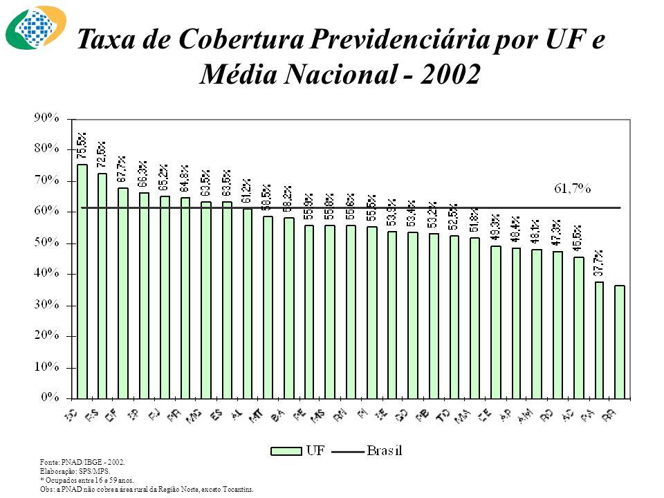 Taxa de Cobertura Previdenciária por UF e Média Nacional - 2002 Fonte: PNAD/IBGE - 2002. Elaboração: SPS/MPS. * Ocupados entre 16 e 59 anos. Obs: a PN