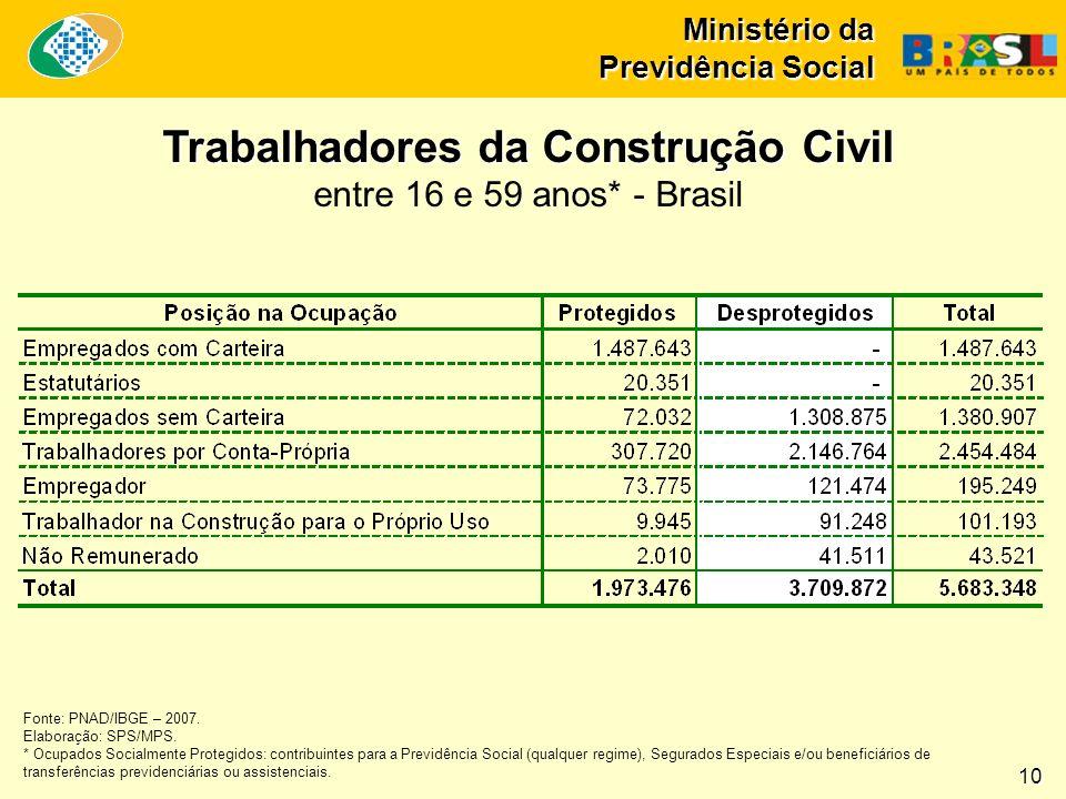 Ministério da Previdência Social Trabalhadores da Construção Civil entre 16 e 59 anos* - Brasil Fonte: PNAD/IBGE – 2007. Elaboração: SPS/MPS. * Ocupad