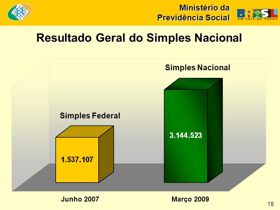 Resultado Geral do Simples Nacional Simples Nacional Simples Federal 15 Junho 2007Março 2009