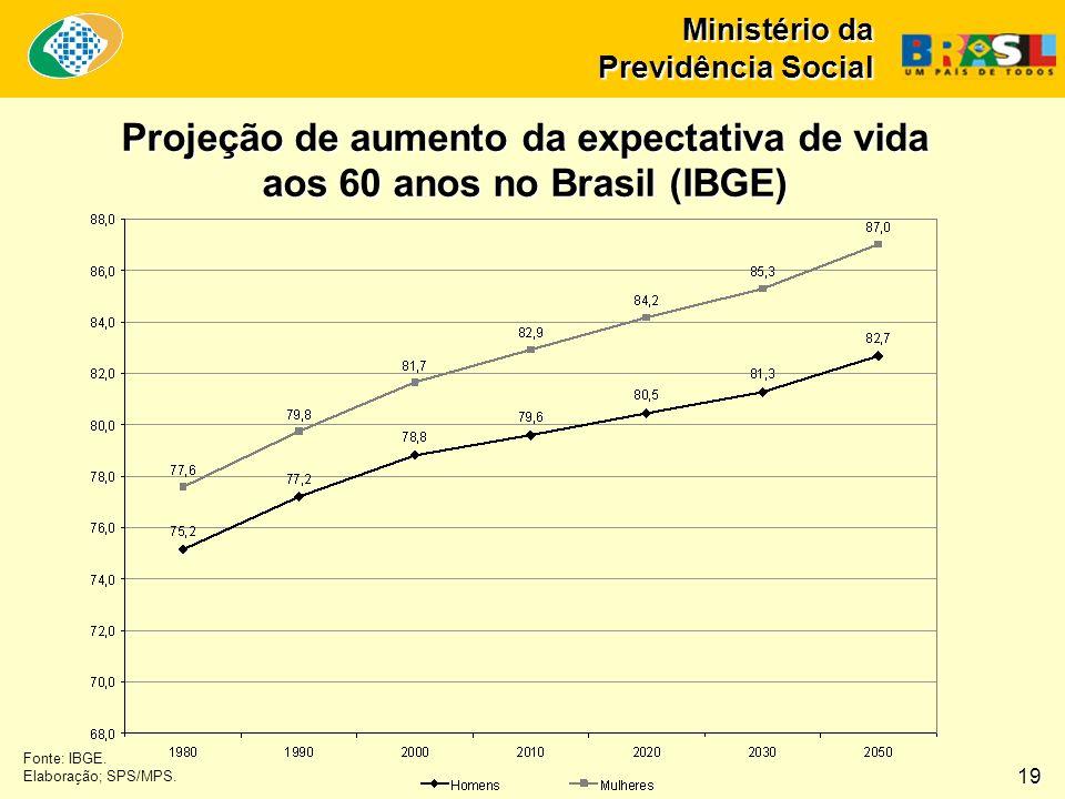 Ministério da Previdência Social Fonte: IBGE. Elaboração; SPS/MPS. Projeção de aumento da expectativa de vida aos 60 anos no Brasil (IBGE) 19