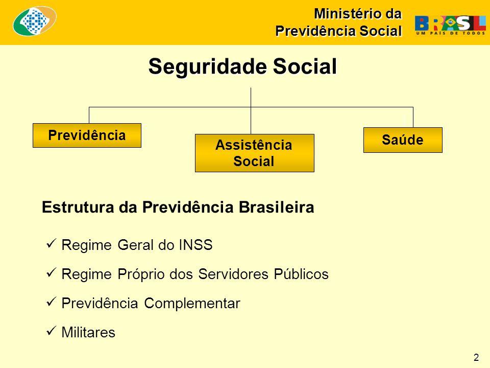 Ministério da Previdência Social Seguridade Social Estrutura da Previdência Brasileira Regime Geral do INSS Regime Próprio dos Servidores Públicos Previdência Complementar Militares Previdência Assistência Social Saúde 2
